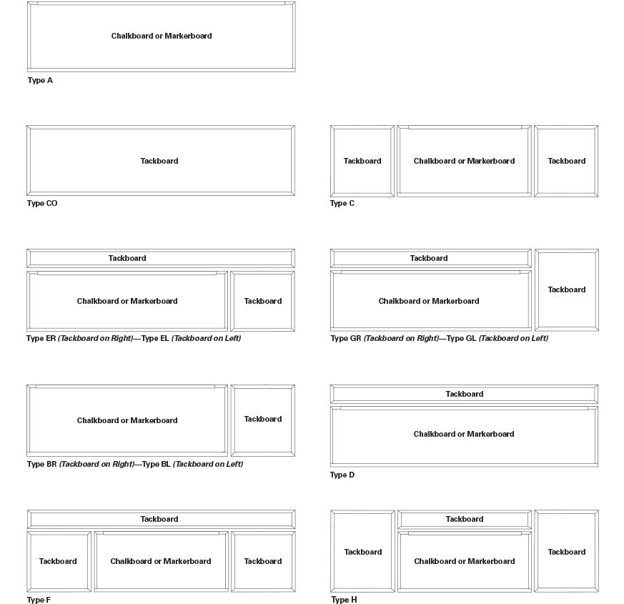 Configurations Chart