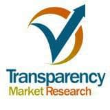 Aerosol Cans Market Growth Expected to Dominate Worldwide by 2024
